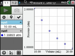 Pressure vs Volume Graph